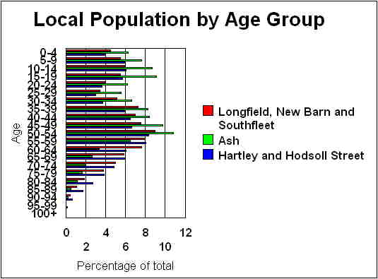 Census 2001 - Age profile of Hartley, Longfield and New Ash Green